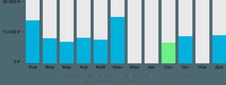 Динамика стоимости авиабилетов из Гамбурга в Вильнюс по месяцам