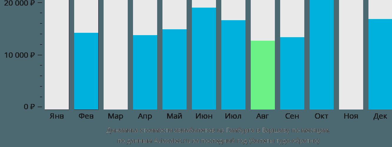 Динамика стоимости авиабилетов из Гамбурга в Варшаву по месяцам