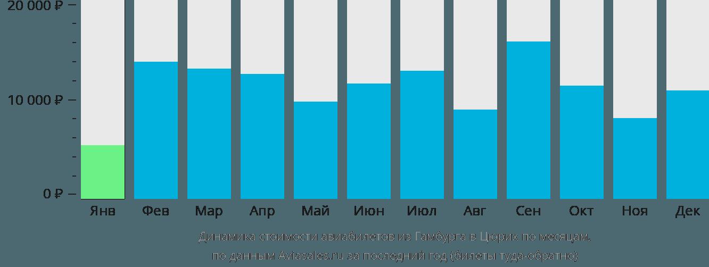 Динамика стоимости авиабилетов из Гамбурга в Цюрих по месяцам