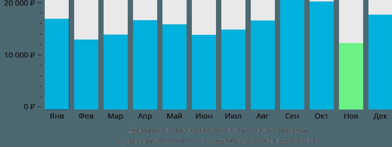 Динамика стоимости авиабилетов из Ханоя по месяцам