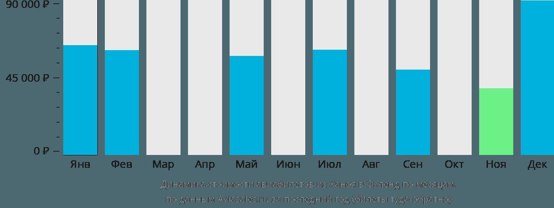 Динамика стоимости авиабилетов из Ханоя в Окленд по месяцам