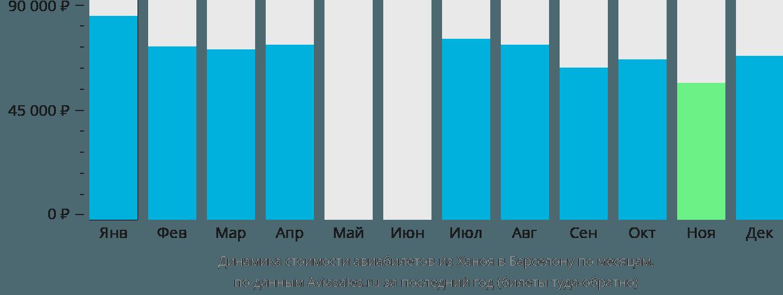 Динамика стоимости авиабилетов из Ханоя в Барселону по месяцам