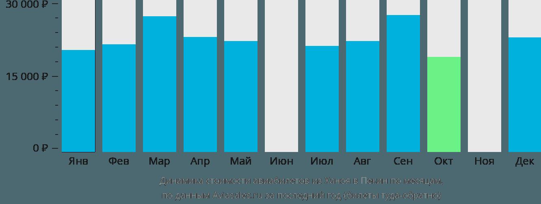 Динамика стоимости авиабилетов из Ханоя в Пекин по месяцам
