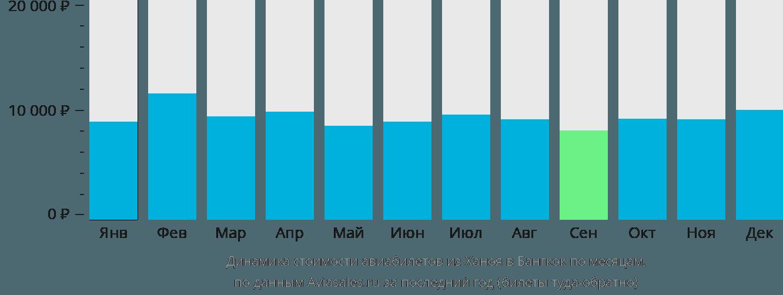 Динамика стоимости авиабилетов из Ханоя в Бангкок по месяцам