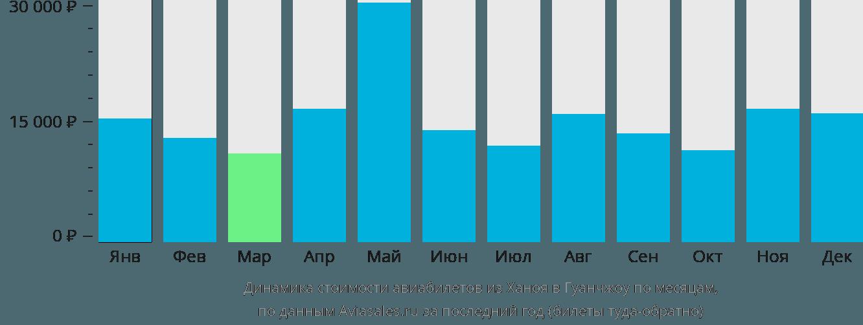 Динамика стоимости авиабилетов из Ханоя в Гуанчжоу по месяцам