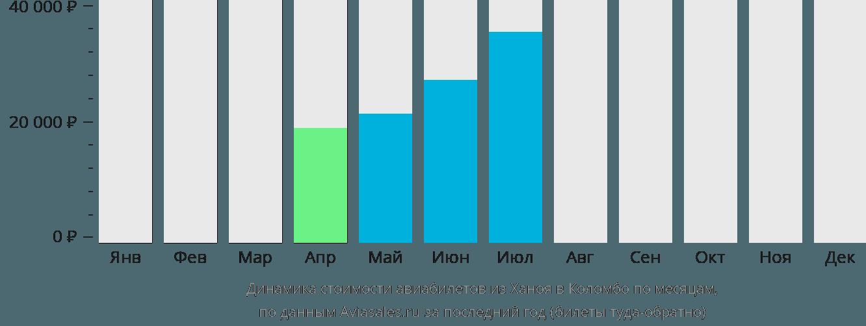Динамика стоимости авиабилетов из Ханоя в Коломбо по месяцам