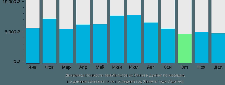 Динамика стоимости авиабилетов из Ханоя в Дананг по месяцам