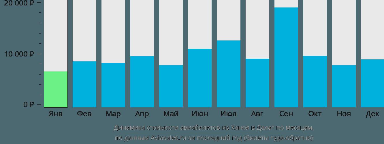 Динамика стоимости авиабилетов из Ханоя в Далат по месяцам
