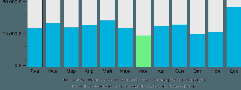 Динамика стоимости авиабилетов из Ханоя в Денпасар Бали по месяцам