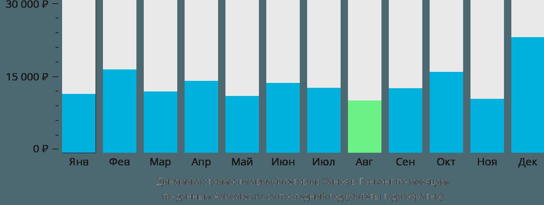 Динамика стоимости авиабилетов из Ханоя в Гонконг по месяцам