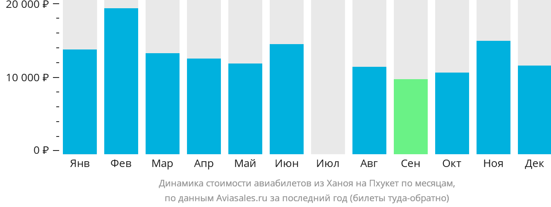 Динамика стоимости авиабилетов из Ханоя на Пхукет по месяцам