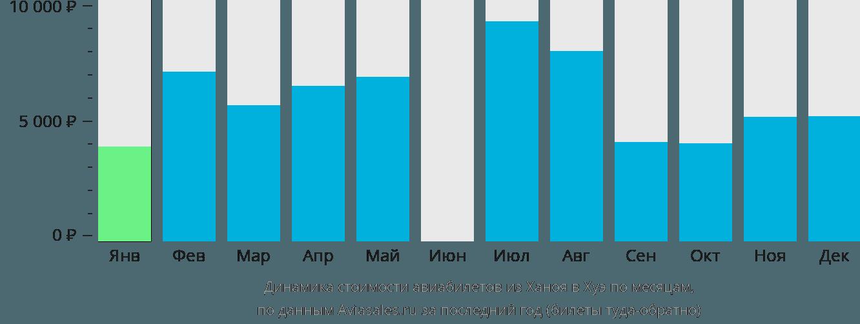Динамика стоимости авиабилетов из Ханоя в Хуэ по месяцам