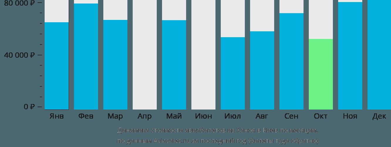 Динамика стоимости авиабилетов из Ханоя в Киев по месяцам