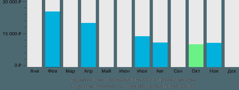 Динамика стоимости авиабилетов из Ханоя в Краби по месяцам