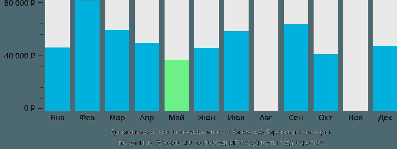 Динамика стоимости авиабилетов из Ханоя в Хабаровск по месяцам
