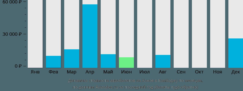 Динамика стоимости авиабилетов из Ханоя в Камбоджу по месяцам
