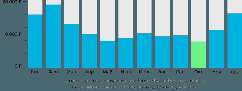 Динамика стоимости авиабилетов из Ханоя в Куала-Лумпур по месяцам
