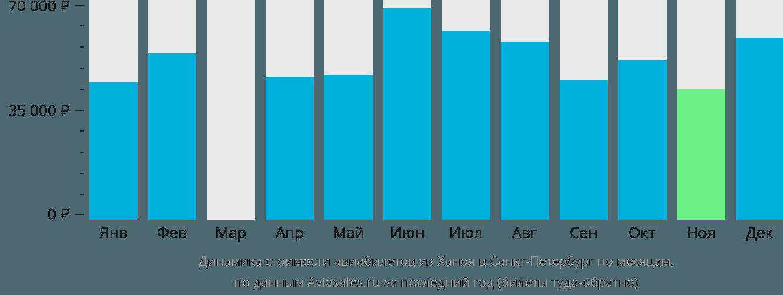 Динамика стоимости авиабилетов из Ханоя в Санкт-Петербург по месяцам