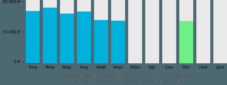 Динамика стоимости авиабилетов из Ханоя в Луангпхабанг по месяцам
