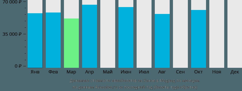 Динамика стоимости авиабилетов из Ханоя в Мадрид по месяцам