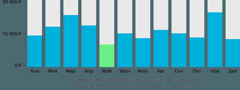 Динамика стоимости авиабилетов из Ханоя в Манилу по месяцам