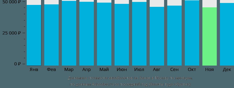 Динамика стоимости авиабилетов из Ханоя в Москву по месяцам