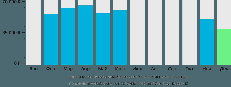 Динамика стоимости авиабилетов из Ханоя в Минск по месяцам