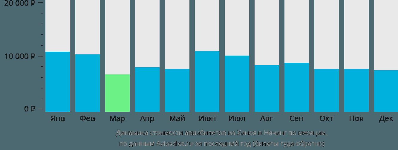 Динамика стоимости авиабилетов из Ханоя в Нячанг по месяцам