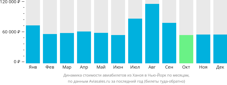 Динамика стоимости авиабилетов из Ханоя в Нью-Йорк по месяцам