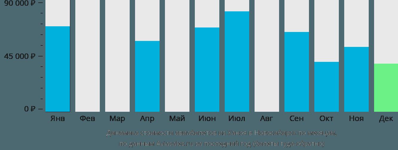 Динамика стоимости авиабилетов из Ханоя в Новосибирск по месяцам