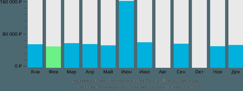 Динамика стоимости авиабилетов из Ханоя в Прагу по месяцам