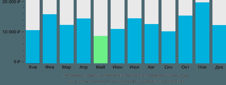 Динамика стоимости авиабилетов из Ханоя в Сиемреап по месяцам