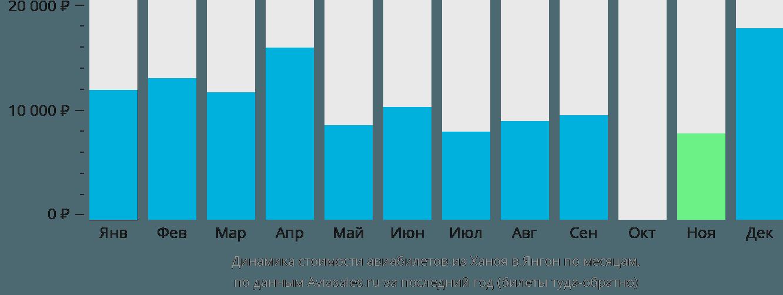 Динамика стоимости авиабилетов из Ханоя в Янгон по месяцам