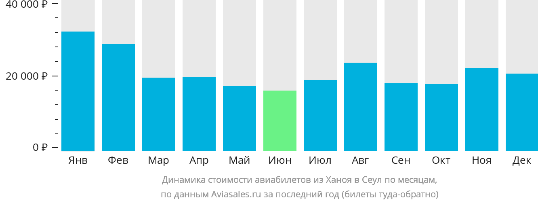 Динамика стоимости авиабилетов из Ханоя в Сеул по месяцам