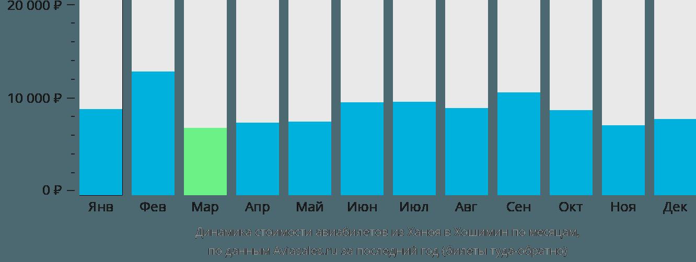 Динамика стоимости авиабилетов из Ханоя в Хошимин по месяцам
