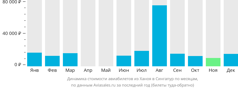Динамика стоимости авиабилетов из Ханоя в Сингапур по месяцам