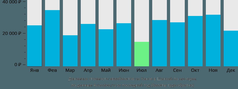 Динамика стоимости авиабилетов из Ханоя в Шанхай по месяцам