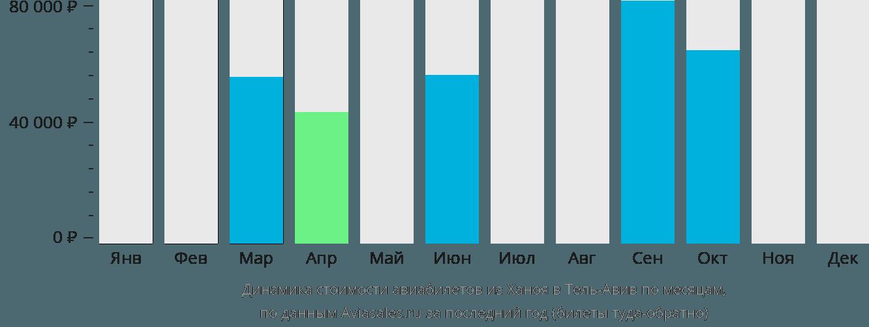 Динамика стоимости авиабилетов из Ханоя в Тель-Авив по месяцам