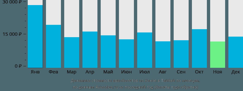Динамика стоимости авиабилетов из Ханоя в Тайбэй по месяцам