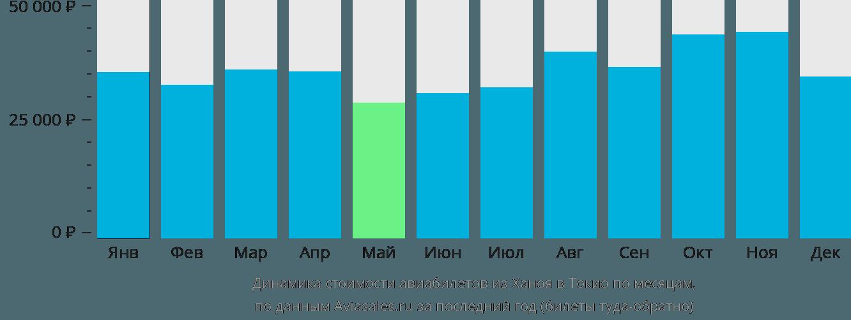 Динамика стоимости авиабилетов из Ханоя в Токио по месяцам