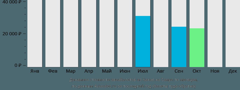 Динамика стоимости авиабилетов из Ханоя на Самуи по месяцам