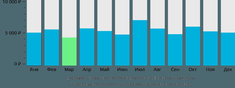 Динамика стоимости авиабилетов из Ханоя в Вьетнам по месяцам