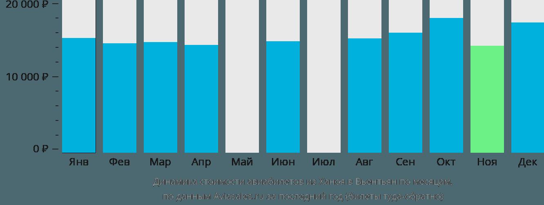 Динамика стоимости авиабилетов из Ханоя в Вьентьян по месяцам