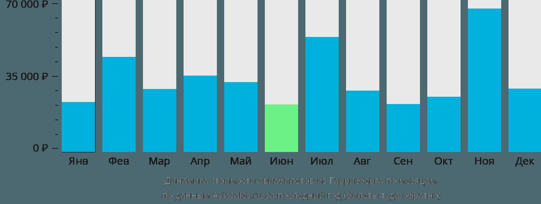 Динамика стоимости авиабилетов из Гаррисберга по месяцам