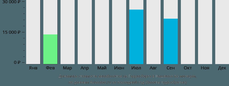 Динамика стоимости авиабилетов из Гаррисберга в Нашвилл по месяцам