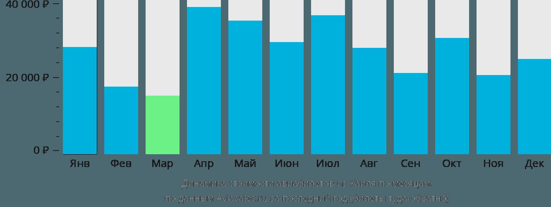 Динамика стоимости авиабилетов из Хаиля по месяцам