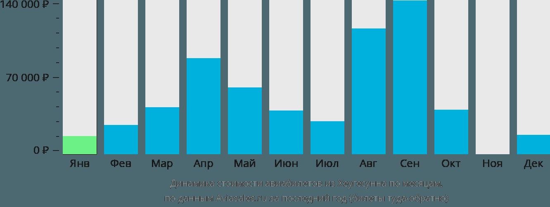 Динамика стоимости авиабилетов из Хеугесунна по месяцам