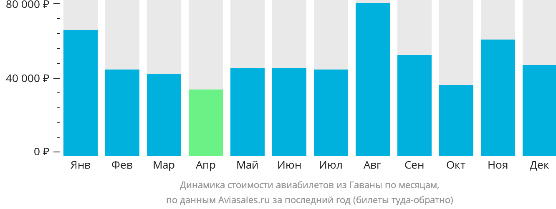Динамика стоимости авиабилетов из Гаваны по месяцам