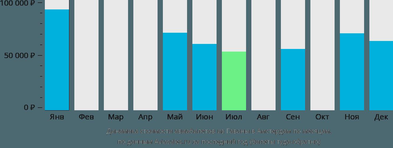 Динамика стоимости авиабилетов из Гаваны в Амстердам по месяцам