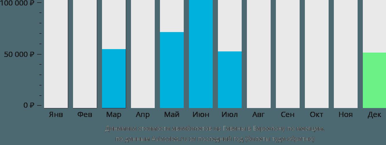 Динамика стоимости авиабилетов из Гаваны в Барселону по месяцам